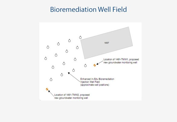 project-bioremediation-well-field